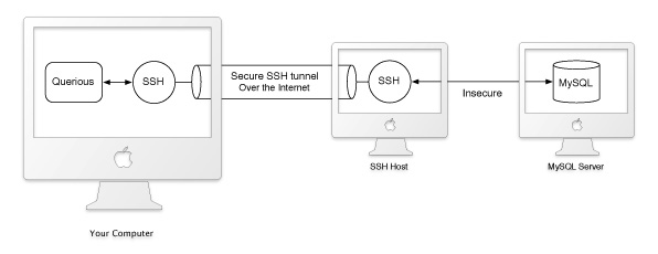 SSH Diagram
